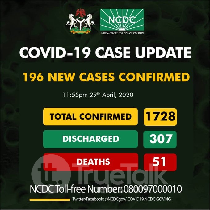 NCDC Confirms 195 new cases in Nigeria on 29 April