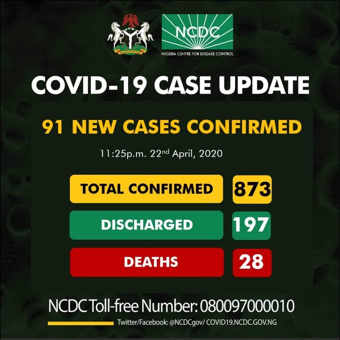 ncdc coronavirus new cases in nigeria