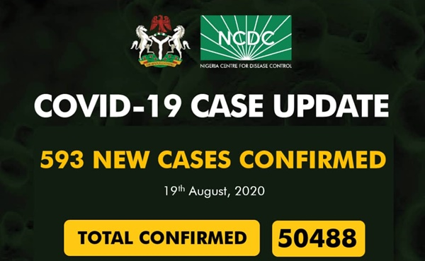 NCDC Reports 593 New Cases And 985 Death cases Of COVID-19 on Wed. 19 August 2020