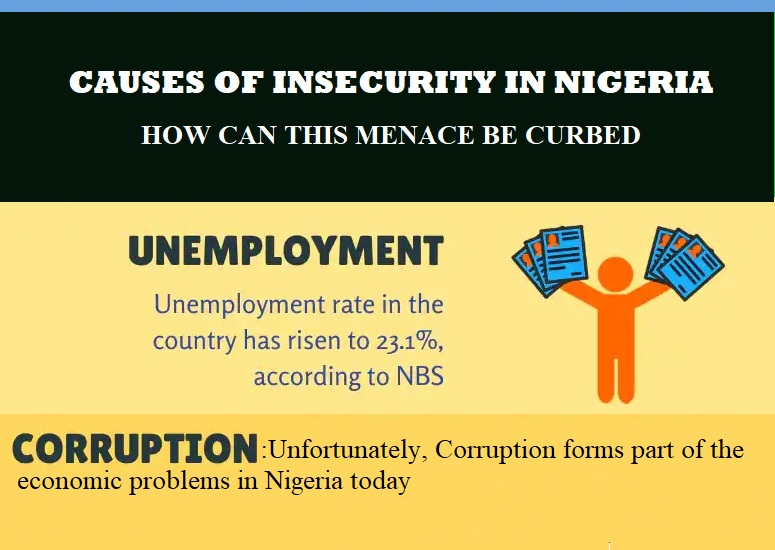 causes of insecurity In nigeria